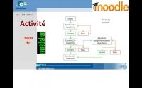 Moodle : Créer une leçon complexe avec remédiation