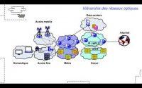 Les réseaux d'accès optiques FTTH :/Leçon 1 : Pourquoi déployer des réseaux d'accès optiques ?
