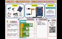 Tutoriel n°1 : Arduino et Blockly@rduino
