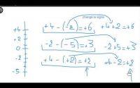 2021-04-30 - 5e - Leçon - Nombres relatifs - Soustraction
